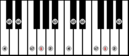 locrian 2 scale on key G for Piano
