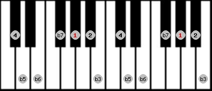 locrian 2 scale on key G#/Ab for Piano