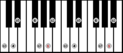locrian 6 scale on key A for Piano