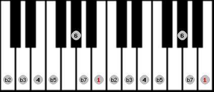 locrian 6 scale on key B for Piano
