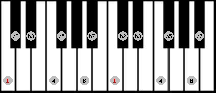 locrian 6 scale on key C for Piano