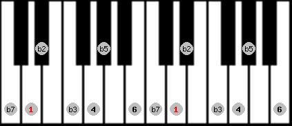 locrian 6 scale on key D for Piano