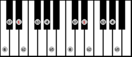 locrian 6 scale on key D#/Eb for Piano