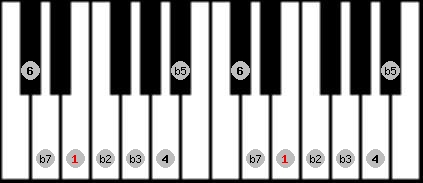 locrian 6 scale on key E for Piano