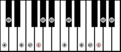 locrian 6 scale on key G for Piano