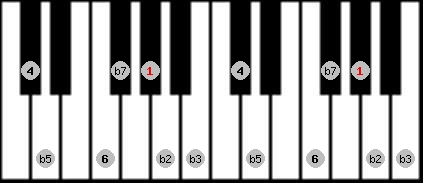 locrian 6 scale on key G#/Ab for Piano