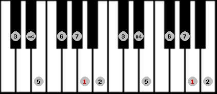 lydian scale on key A for Piano