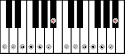 lydian scale on key A#/Bb for Piano