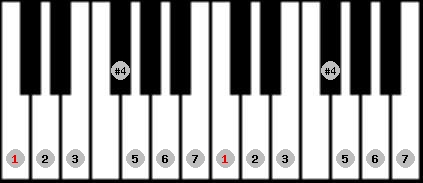 lydian scale on key C for Piano