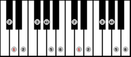 lydian scale on key D for Piano