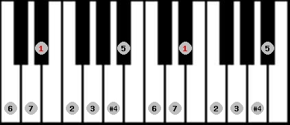 lydian scale on key D#/Eb for Piano