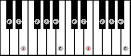 lydian scale on key E for Piano