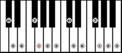 lydian scale on key G for Piano