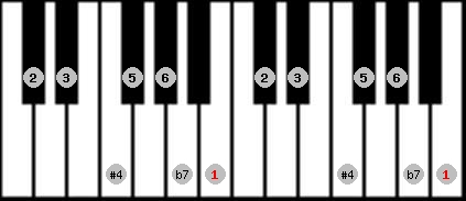 lydian b7 scale on key B for Piano