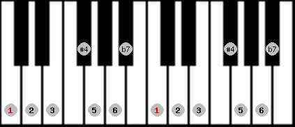 lydian b7 scale on key C for Piano