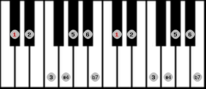 lydian b7 scale on key C#/Db for Piano