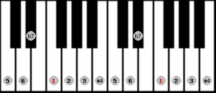 lydian b7 scale on key F for Piano