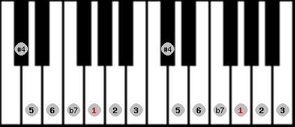 lydian b7 scale on key G for Piano