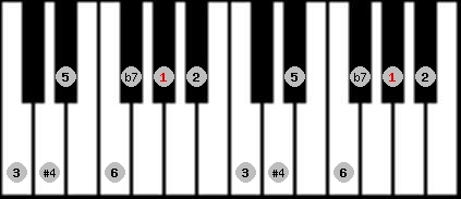 lydian b7 scale on key G#/Ab for Piano