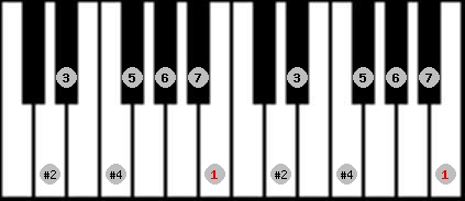 lydian #9 scale on key B for Piano