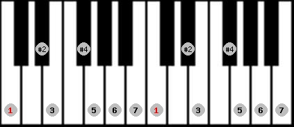 lydian #9 scale on key C for Piano