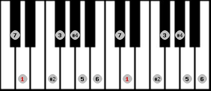 lydian #9 scale on key D for Piano