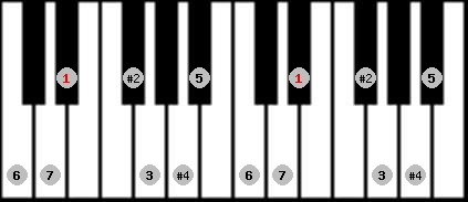 lydian #9 scale on key D#/Eb for Piano