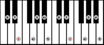 lydian #9 scale on key E for Piano
