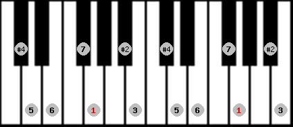 lydian #9 scale on key G for Piano