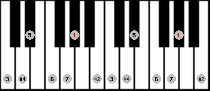 lydian #9 scale on key G#/Ab for Piano