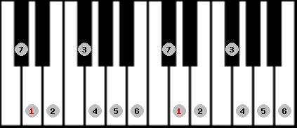 major scale on key D for Piano