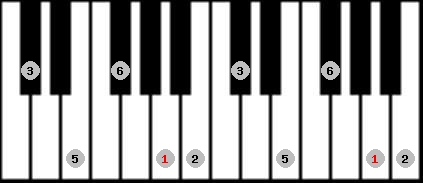 major pentatonic scale on key A for Piano