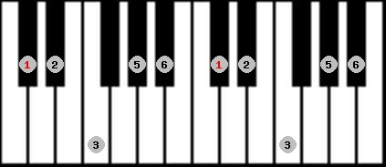 major pentatonic scale on key C#/Db for Piano