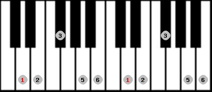 major pentatonic scale on key D for Piano