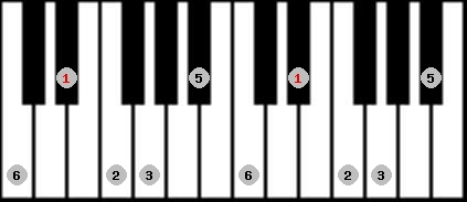 major pentatonic scale on key D#/Eb for Piano