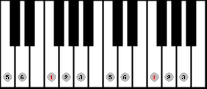 major pentatonic scale on key F for Piano