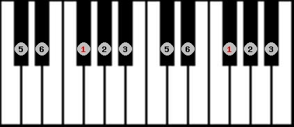 major pentatonic scale on key F#/Gb for Piano