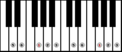 major pentatonic scale on key G for Piano