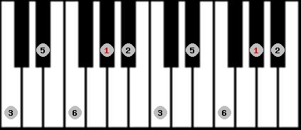 major pentatonic scale on key G#/Ab for Piano