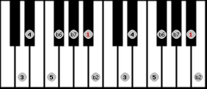 major phrygian scale on key A#/Bb for Piano