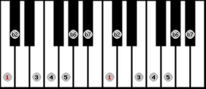 major phrygian scale on key C for Piano