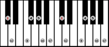 major phrygian scale on key C#/Db for Piano