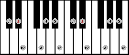major phrygian scale on key D#/Eb for Piano