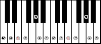 major phrygian scale on key E for Piano