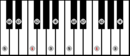 major phrygian scale on key F for Piano
