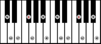major phrygian scale on key F#/Gb for Piano