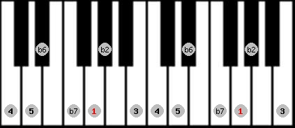 major phrygian scale on key G for Piano