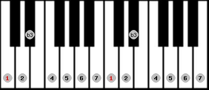 melodic minor scale on key C for Piano