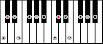 melodic minor scale on key C#/Db for Piano