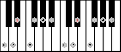melodic minor scale on key D#/Eb for Piano